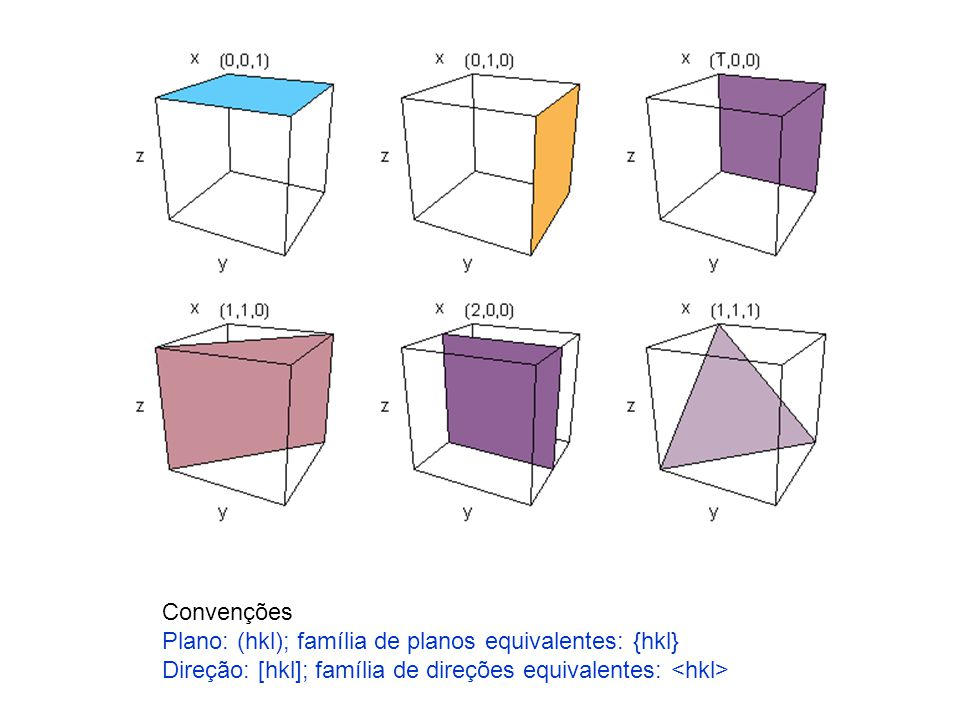 Convenções Plano: (hkl); família de planos equivalentes: {hkl} Direção: [hkl]; família de direções equivalentes: <hkl>